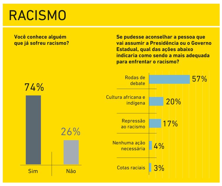 RACISMO-no-ceara